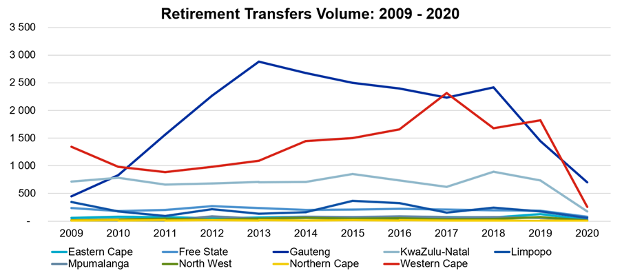 Volume of transfers over the last decade