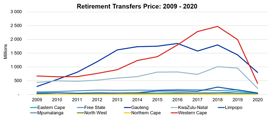 Transfers across provinces between the period 2009 - 2020