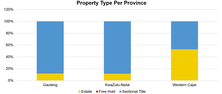 Property Type Per Province