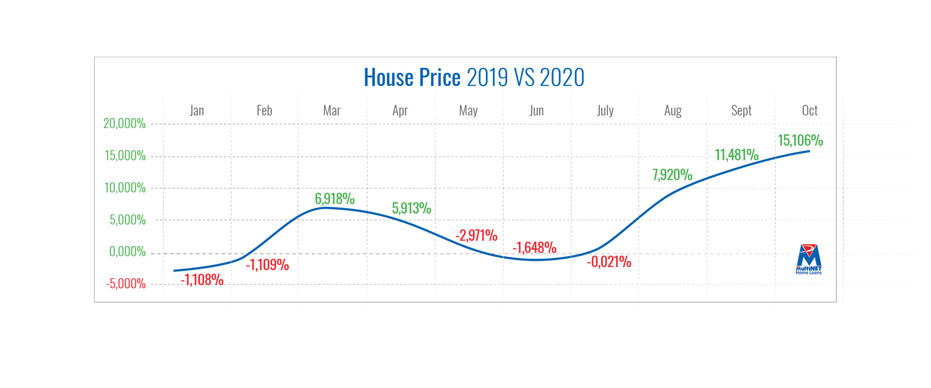 House price growth in double digits