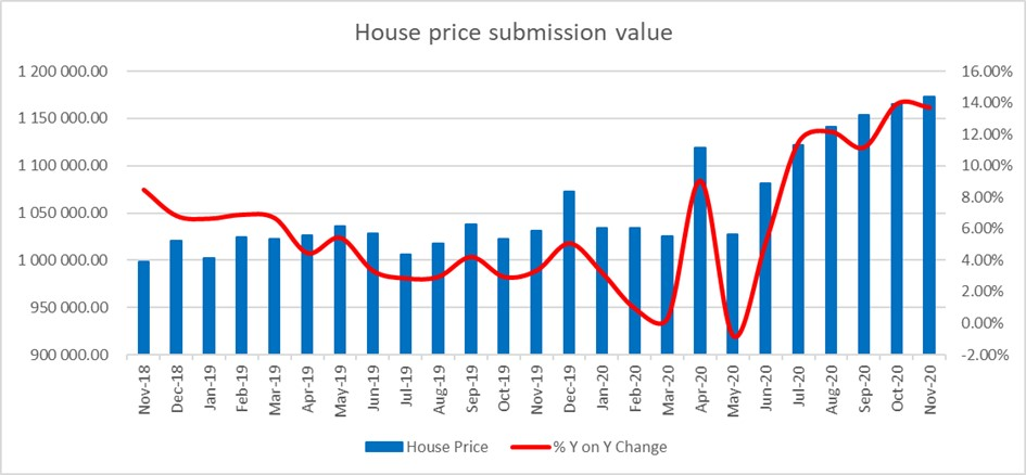House price submission value