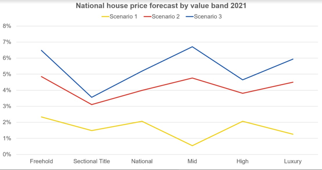 Lightstone house price forecast by value band for 2021.